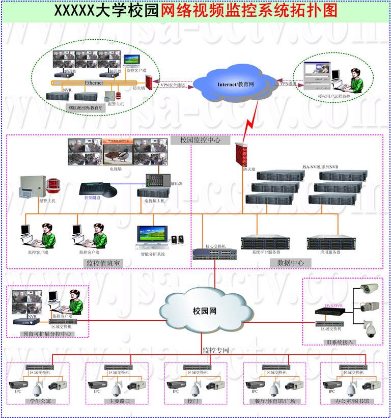网络监控系统方案_【校园网络视频监控解决方案校园网络视频监控系统】