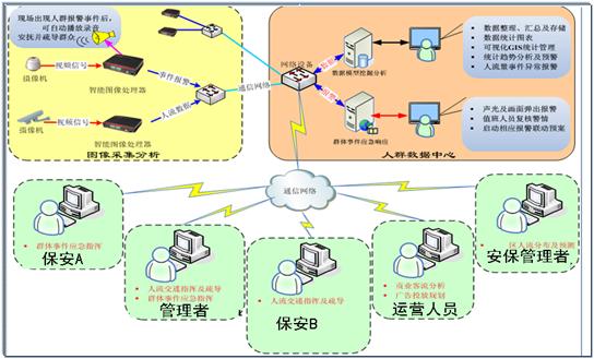检验检测统计直报系统_可以检测手机系统文件的软件_人群检测系统
